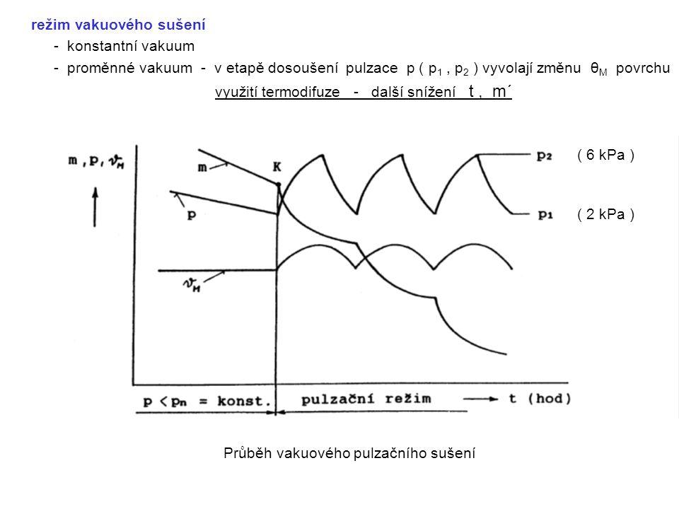 režim vakuového sušení - konstantní vakuum - proměnné vakuum - v etapě dosoušení pulzace p ( p 1, p 2 ) vyvolají změnu θ M povrchu využití termodifuze