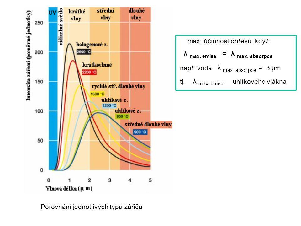 Porovnání jednotlivých typů zářičů max. účinnost ohřevu když λ max. emise = λ max. absorpce např. voda λ max. absorpce = 3 μm tj. λ max. emise uhlíkov