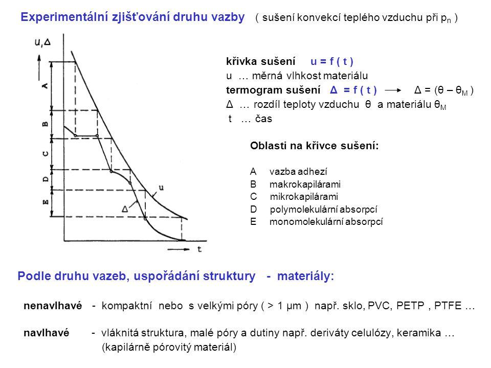 Experimentální zjišťování druhu vazby ( sušení konvekcí teplého vzduchu při p n ) křivka sušení u = f ( t ) u … měrná vlhkost materiálu termogram suše