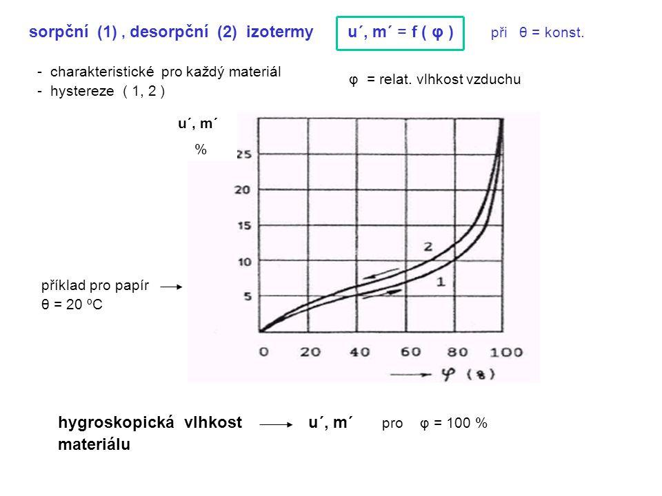 sorpční (1), desorpční (2) izotermy u´, m´ = f ( φ ) při θ = konst. - charakteristické pro každý materiál - hystereze ( 1, 2 ) příklad pro papír θ = 2