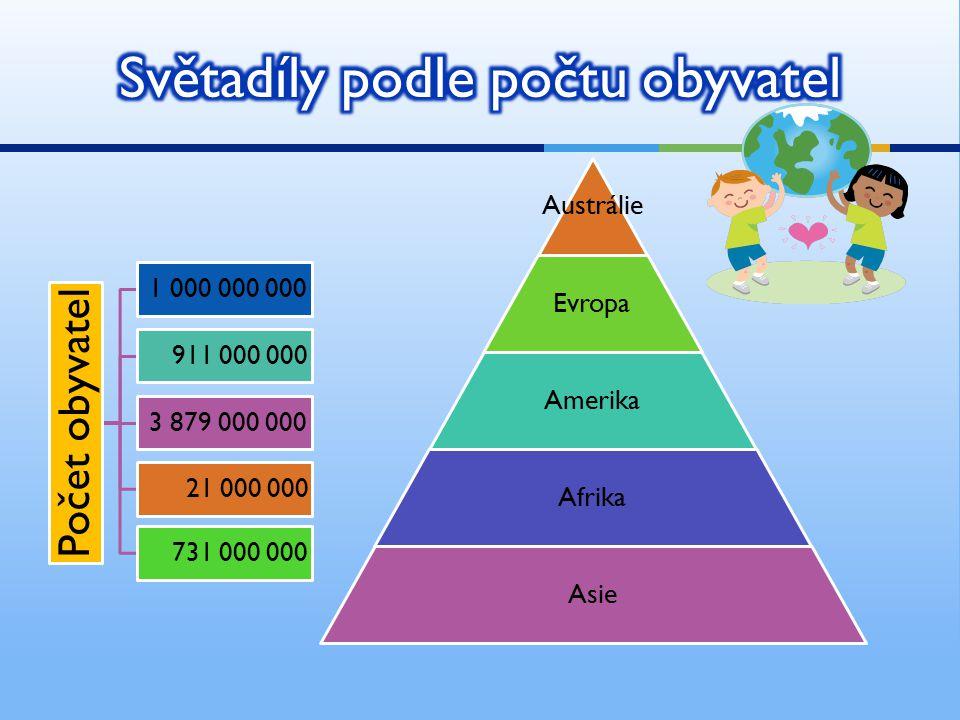 Austrálie Evropa Amerika Afrika Asie Počet obyvatel 1 000 000 000 911 000 000 3 879 000 000 21 000 000 731 000 000