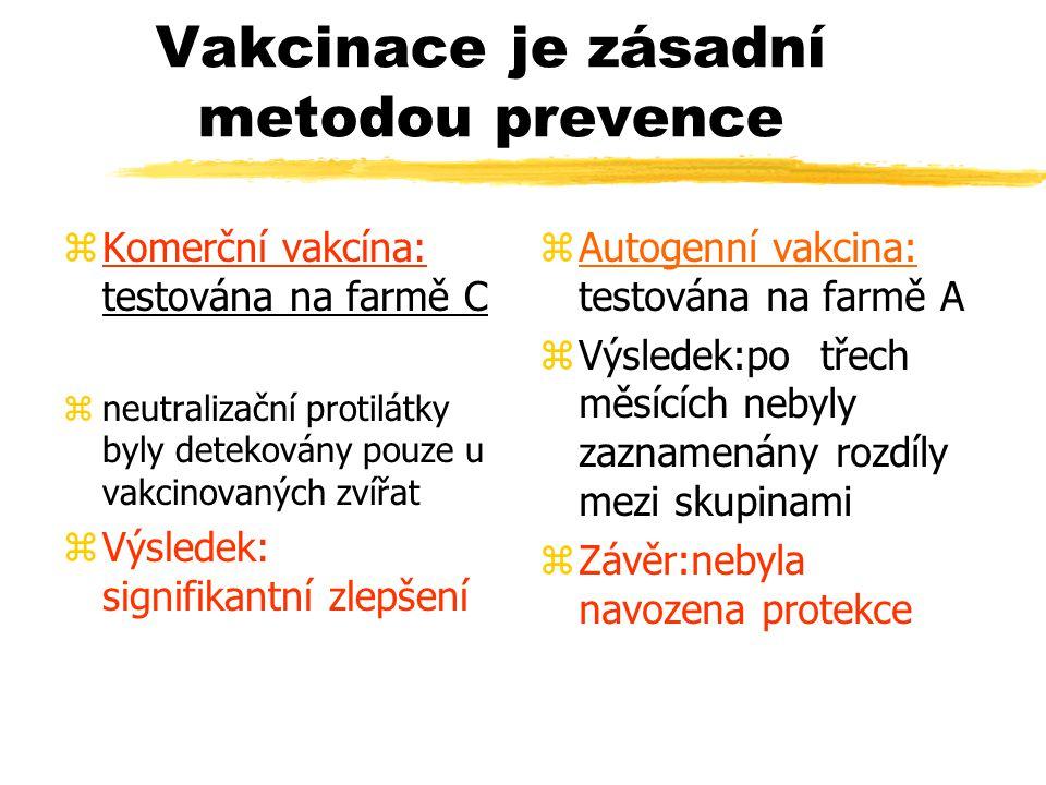 Vakcinace je zásadní metodou prevence zKomerční vakcína: testována na farmě C zneutralizační protilátky byly detekovány pouze u vakcinovaných zvířat z