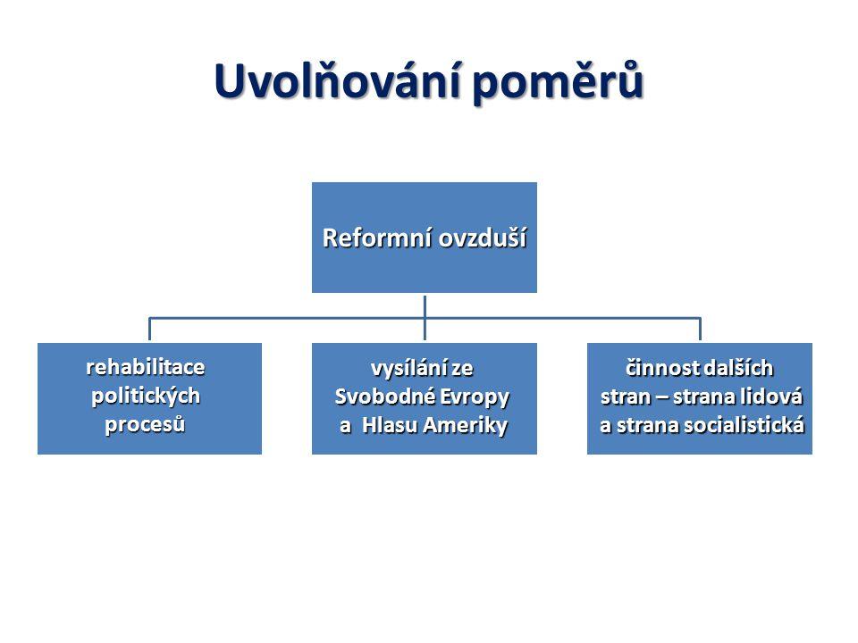 Ekonomická reforma Ota Šik