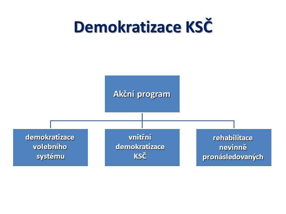 Demokratizace KSČ Akční program demokratizacevolebníhosystémuvnitřnídemokratizaceKSČ rehabilitacenevinněpronásledovaných