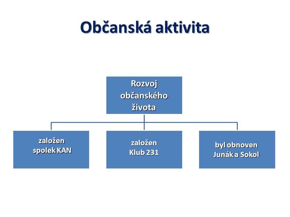 Občanská aktivita Rozvoj občanského životazaložen spolek KAN založen Klub 231 byl obnoven Junák a Sokol
