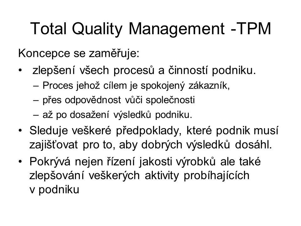 Total Quality Management -TPM Koncepce se zaměřuje: zlepšení všech procesů a činností podniku. –Proces jehož cílem je spokojený zákazník, –přes odpově