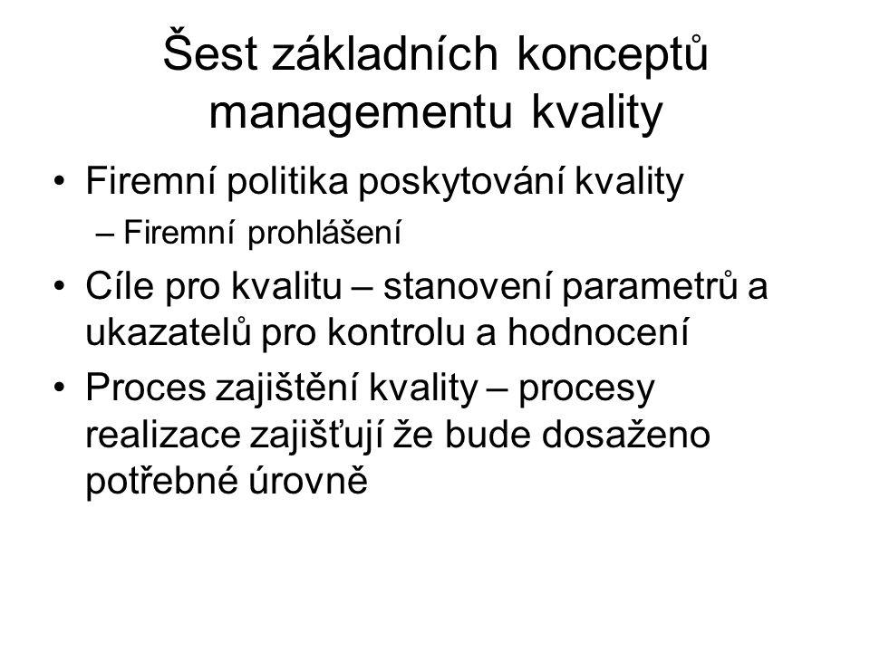 Šest základních konceptů managementu kvality Firemní politika poskytování kvality –Firemní prohlášení Cíle pro kvalitu – stanovení parametrů a ukazate