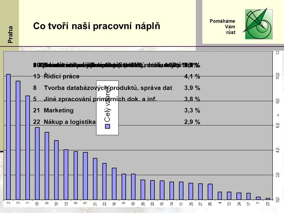 VOŠIS Praha Pomáháme Vám růst Co tvoří naši pracovní náplň 10Tvorba webových aplikací (HTML, Java, ASP)4,8 % 13Řídící práce 4,1 % 8Tvorba databázových produktů, správa dat 3,9 % 5Jiné zpracování primárních dok.