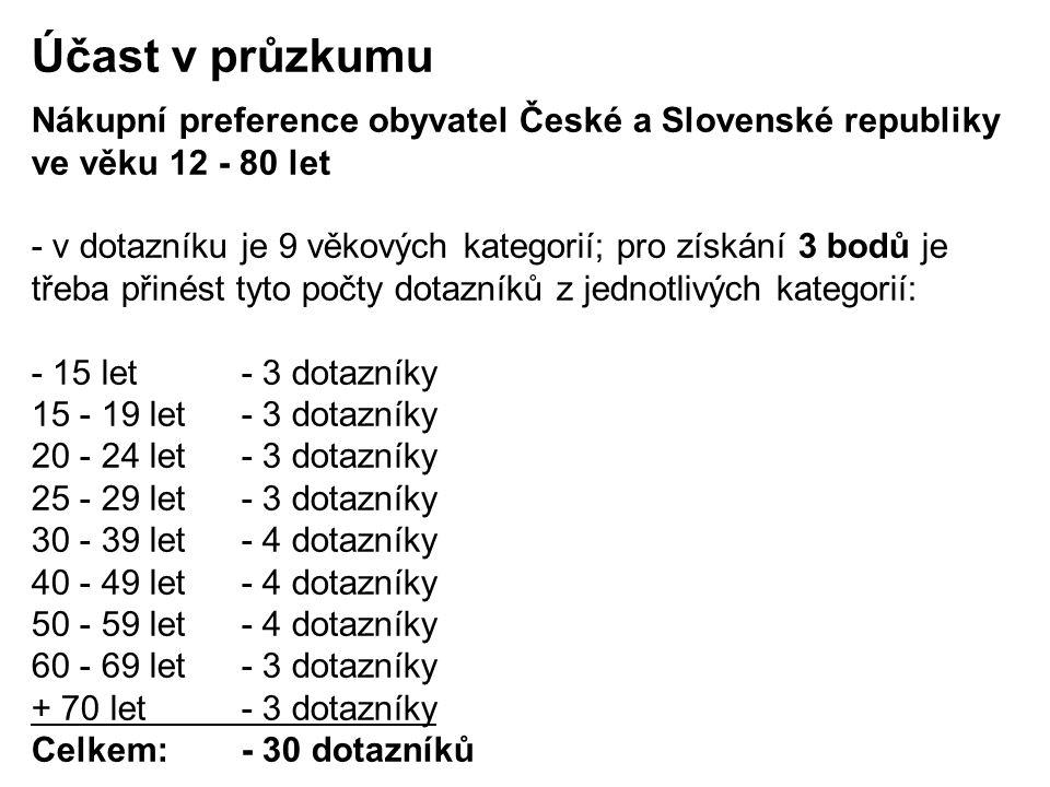 Účast v průzkumu Nákupní preference obyvatel České a Slovenské republiky ve věku 12 - 80 let - v dotazníku je 9 věkových kategorií; pro získání 3 bodů