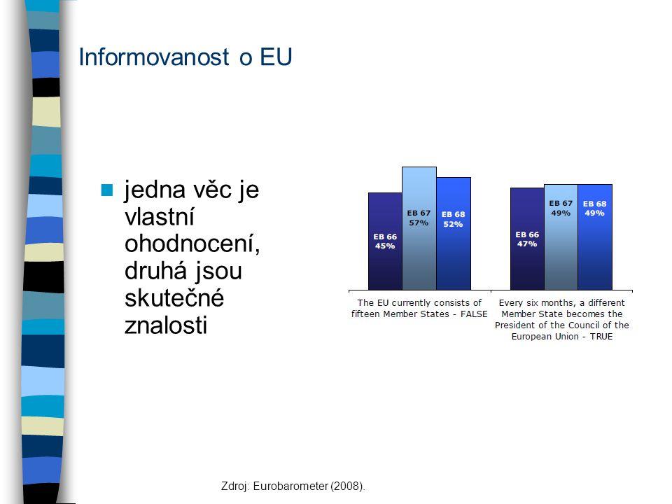 Informovanost o EU jedna věc je vlastní ohodnocení, druhá jsou skutečné znalosti Zdroj: Eurobarometer (2008).