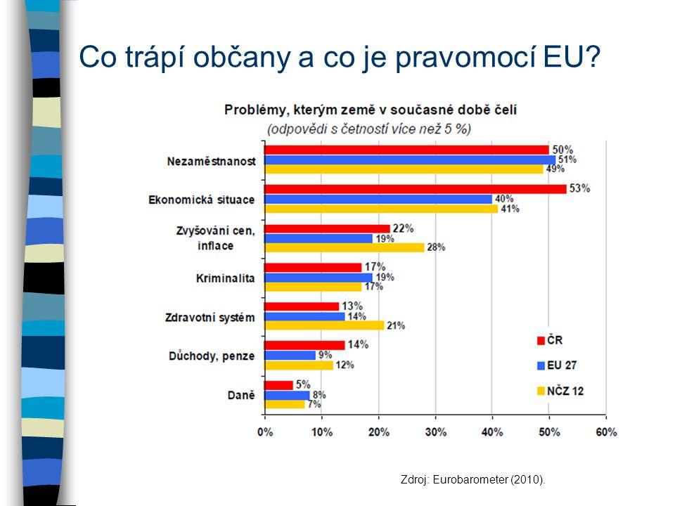 Co trápí občany a co je pravomocí EU? Zdroj: Eurobarometer (2010).