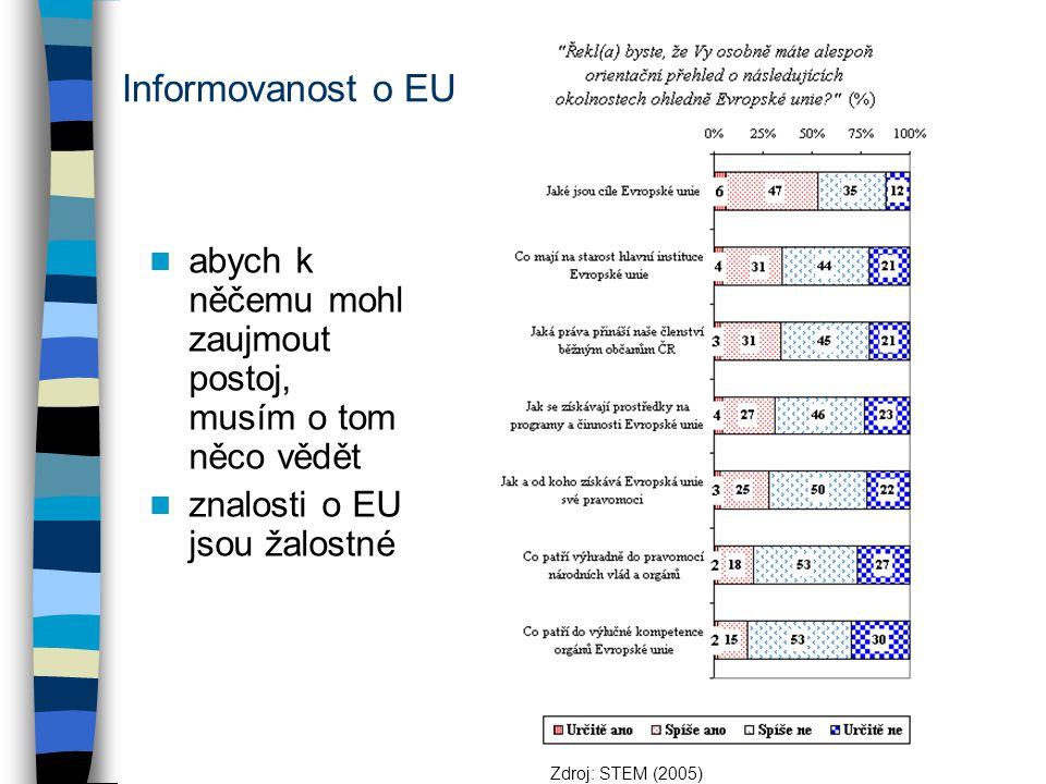 Co je EU? SUBJEKT SUI GENERIS (n=1)
