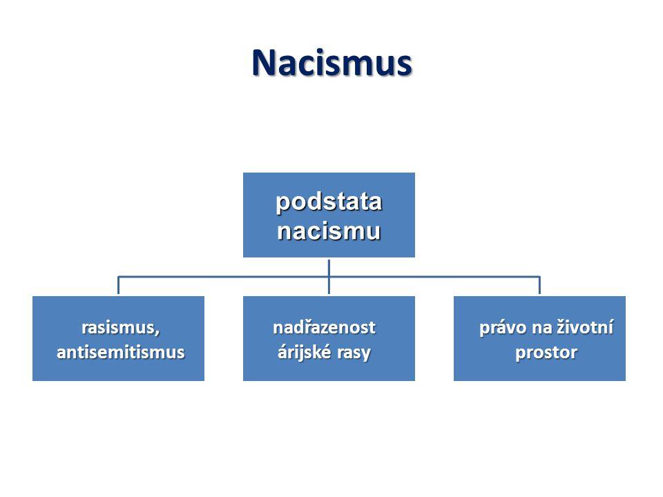 Nacismuspodstatanacismurasismus,antisemitismus nadřazenost árijské rasy právo na životní prostor