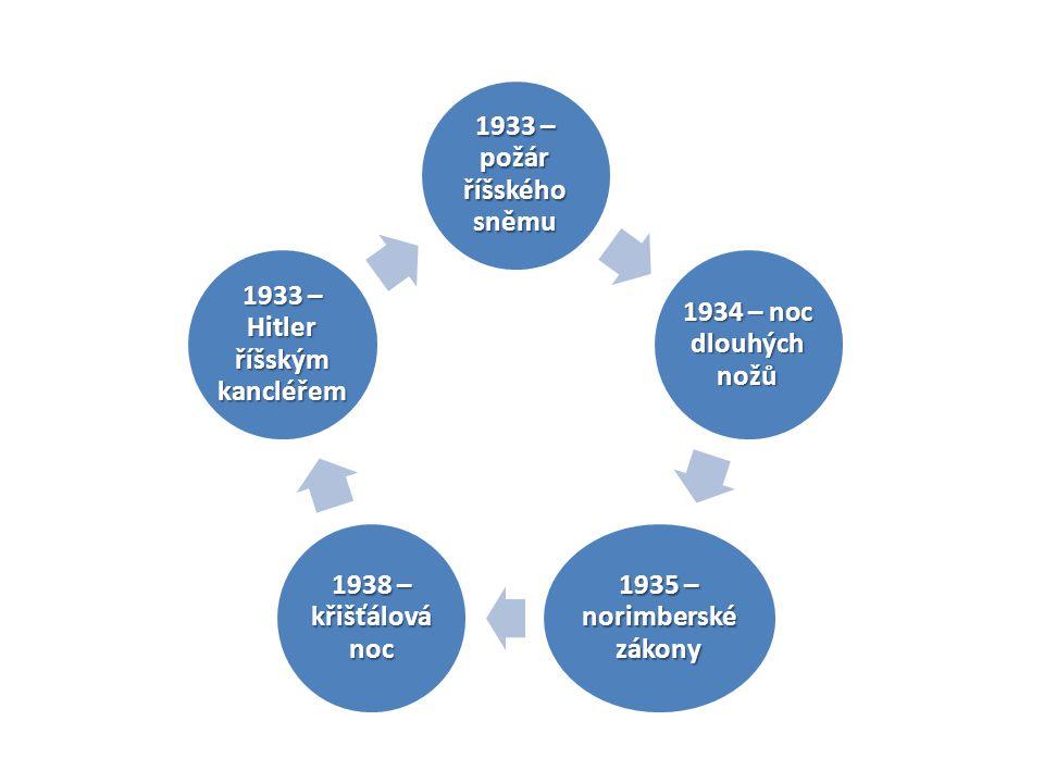 1933 – požár říšského sněmu 1934 – noc dlouhých nožů 1935 – norimberské zákony 1938 – křišťálová noc 1933 – Hitler říšským kancléřem
