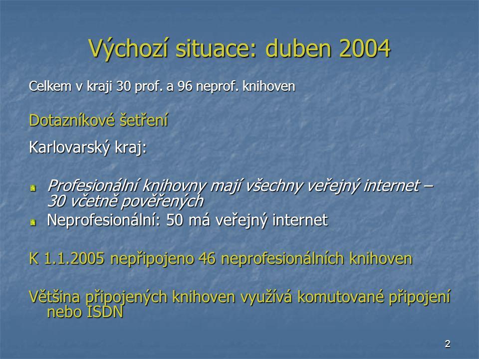 2 Výchozí situace: duben 2004 Celkem v kraji 30 prof.