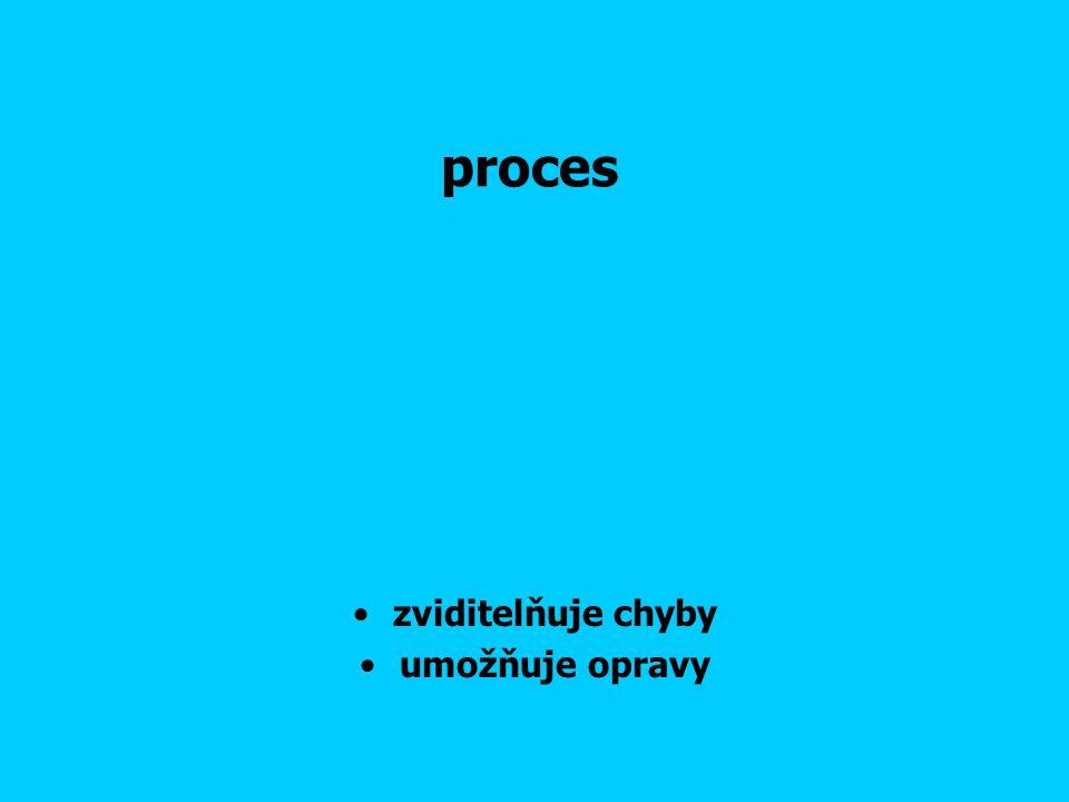 proces zviditelňuje chyby umožňuje opravy