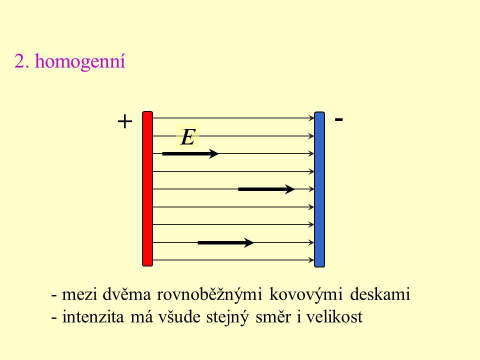 - mezi dvěma rovnoběžnými kovovými deskami - intenzita má všude stejný směr i velikost + - 2.