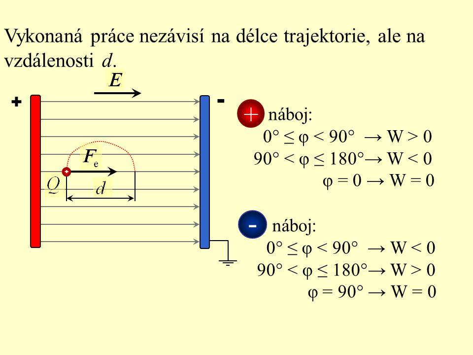 + - Vykonaná práce nezávisí na délce trajektorie, ale na vzdálenosti d.