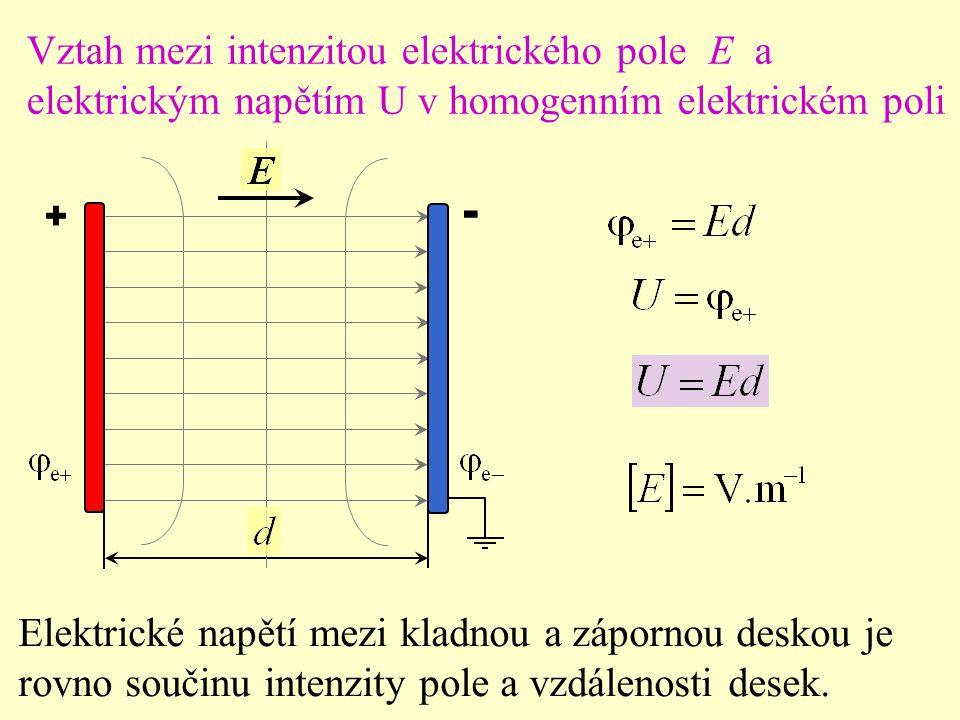 + - Vztah mezi intenzitou elektrického pole E a elektrickým napětím U v homogenním elektrickém poli Elektrické napětí mezi kladnou a zápornou deskou je rovno součinu intenzity pole a vzdálenosti desek.
