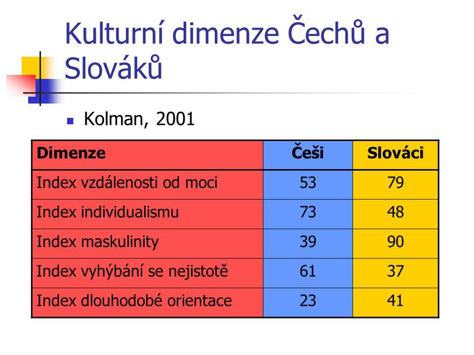 Kulturní dimenze Čechů a Slováků Kolman, 2001 DimenzeČešiSlováci Index vzdálenosti od moci5379 Index individualismu7348 Index maskulinity3990 Index vy