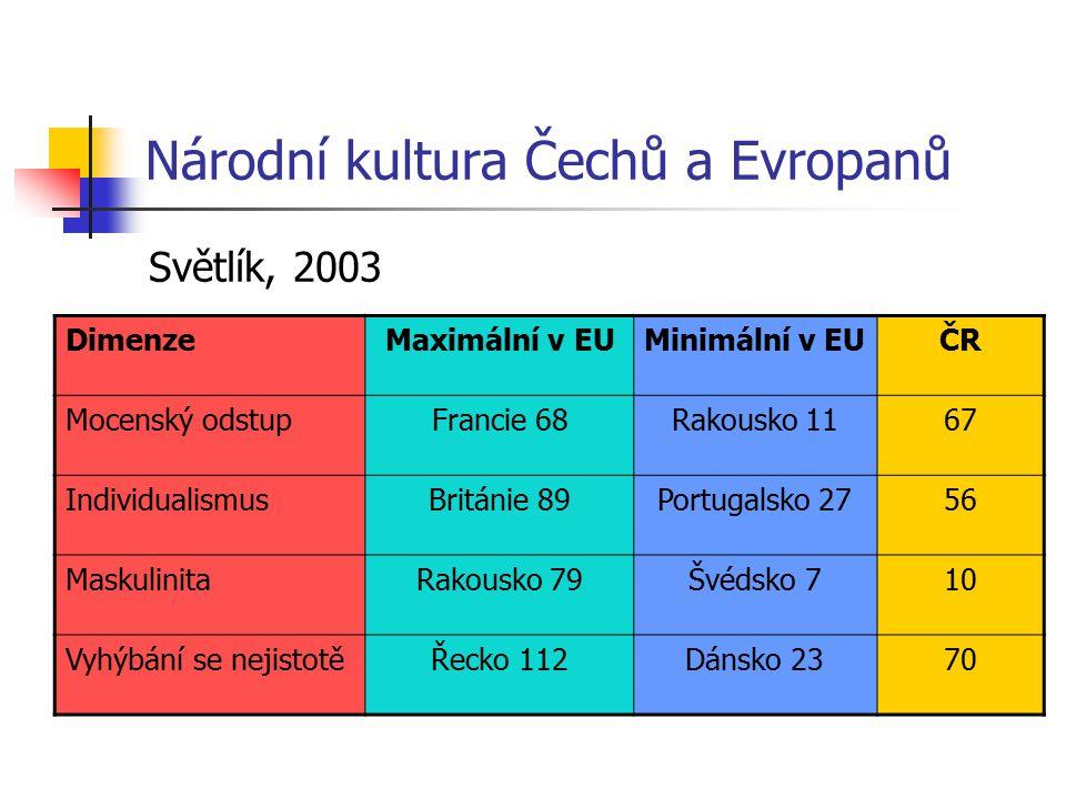 Národní kultura Čechů a Evropanů Světlík, 2003 DimenzeMaximální v EUMinimální v EUČR Mocenský odstupFrancie 68Rakousko 1167 IndividualismusBritánie 89