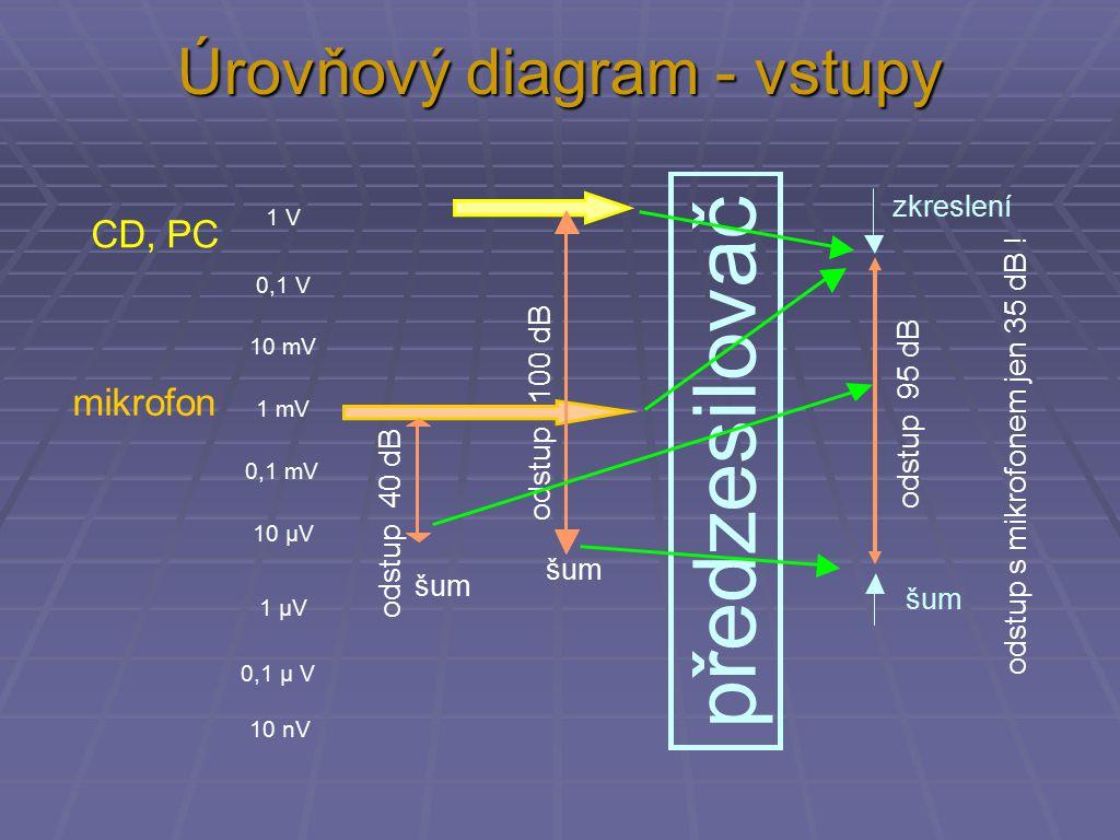 Úrovňový diagram - vstupy CD, PC zkreslení šum 1 V 0,1 V 10 mV 1 mV 0,1 mV 10 µV 1 µV 0,1 µ V 10 nV šum mikrofon odstup 100 dB odstup 40 dB odstup 95 dB předzesilovač odstup s mikrofonem jen 35 dB !