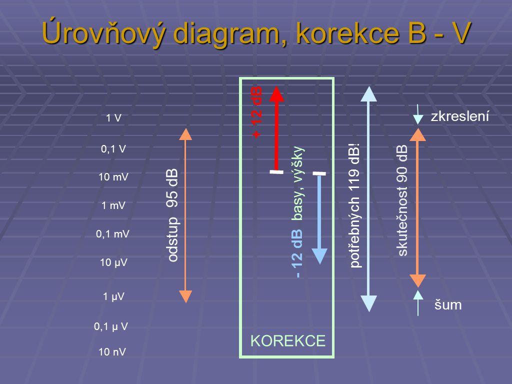 Úrovňový diagram, korekce B - V zkreslení šum odstup 95 dB skutečnost 90 dB potřebných 119 dB.