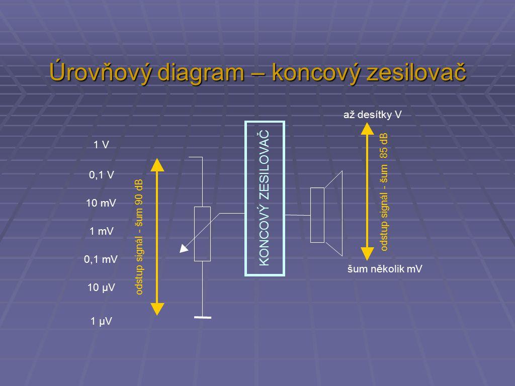 Úrovňový diagram – koncový zesilovač odstup signál - šum 90 dB odstup signál - šum 85 dB KONCOVÝ ZESILOVAČ 1 V 0,1 V 10 mV 1 mV 0,1 mV 10 µV 1 µV až desítky V šum několik mV