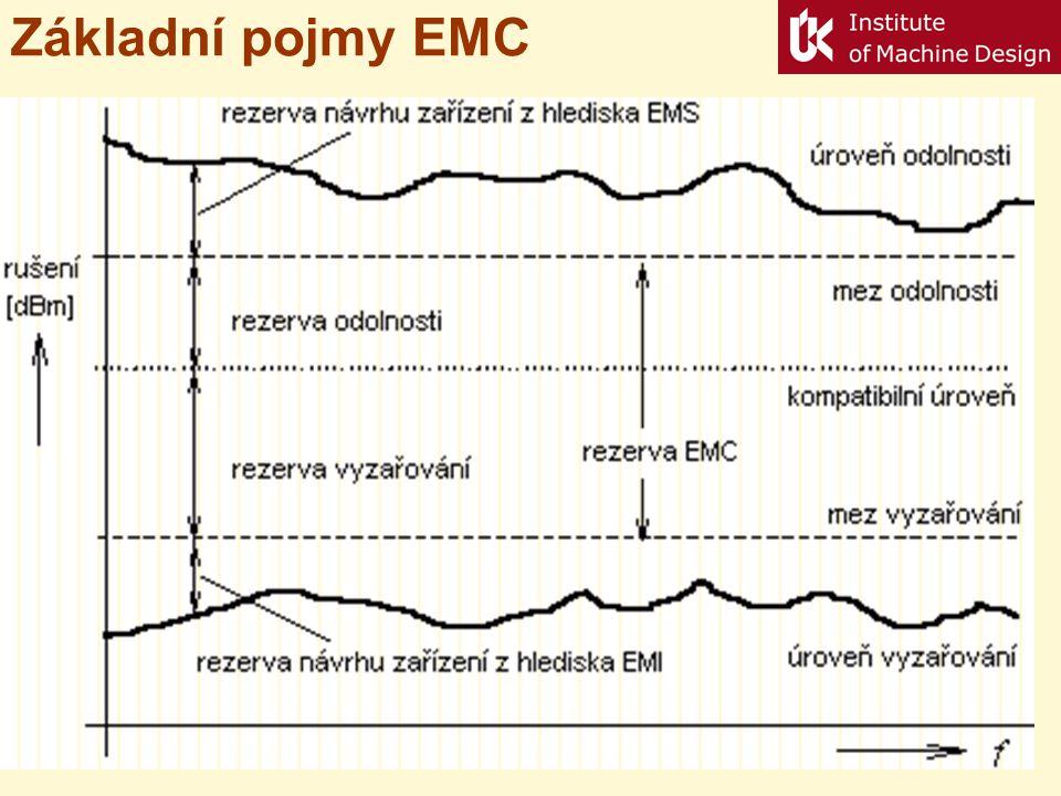 Optimalizace finančních nákladů na zajištění EMC Náklady na opravy jsou přímo úměrné množství poruch/oprav – přímka Náklady EMC jsou nepřímo úměrné pravděpodobnosti poruchy – hyperbola