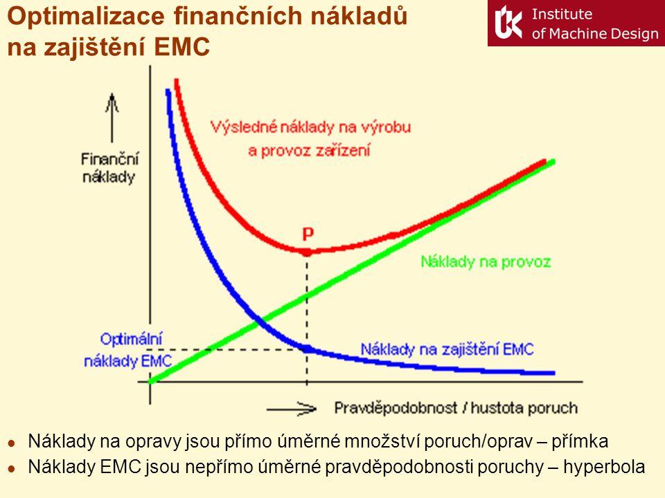 Optimalizace finančních nákladů na zajištění EMC Náklady na opravy jsou přímo úměrné množství poruch/oprav – přímka Náklady EMC jsou nepřímo úměrné pr