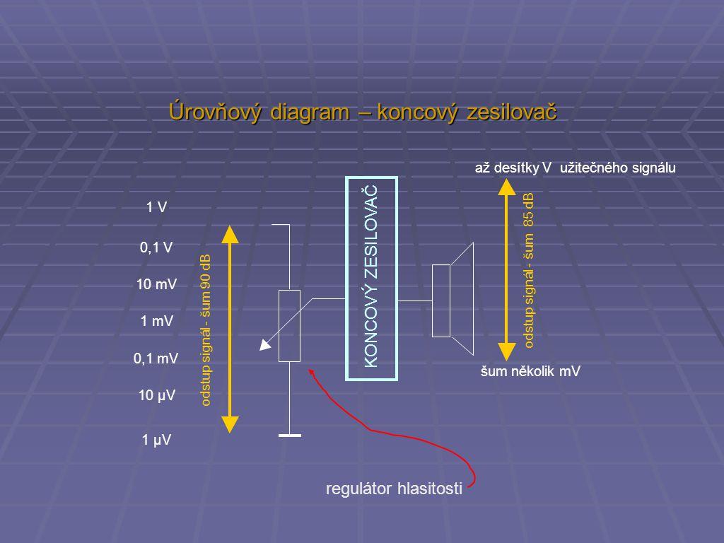 Úrovňový diagram – koncový zesilovač odstup signál - šum 90 dB odstup signál - šum 85 dB KONCOVÝ ZESILOVAČ 1 V 0,1 V 10 mV 1 mV 0,1 mV 10 µV 1 µV až d