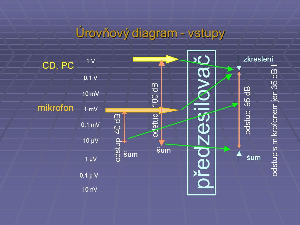 Úrovňový diagram - vstupy CD, PC zkreslení šum 1 V 0,1 V 10 mV 1 mV 0,1 mV 10 µV 1 µV 0,1 µ V 10 nV šum mikrofon odstup 100 dB odstup 40 dB odstup 95