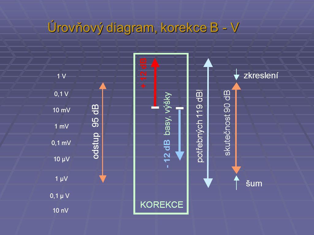 Úrovňový diagram, korekce B - V zkreslení šum odstup 95 dB skutečnost 90 dB potřebných 119 dB! KOREKCE + 12 dB - 12 dB basy, výšky 1 V 0,1 V 10 mV 1 m