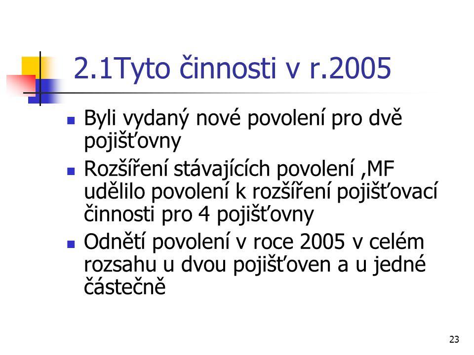 23 2.1Tyto činnosti v r.2005 Byli vydaný nové povolení pro dvě pojišťovny Rozšíření stávajících povolení,MF udělilo povolení k rozšíření pojišťovací činnosti pro 4 pojišťovny Odnětí povolení v roce 2005 v celém rozsahu u dvou pojišťoven a u jedné částečně