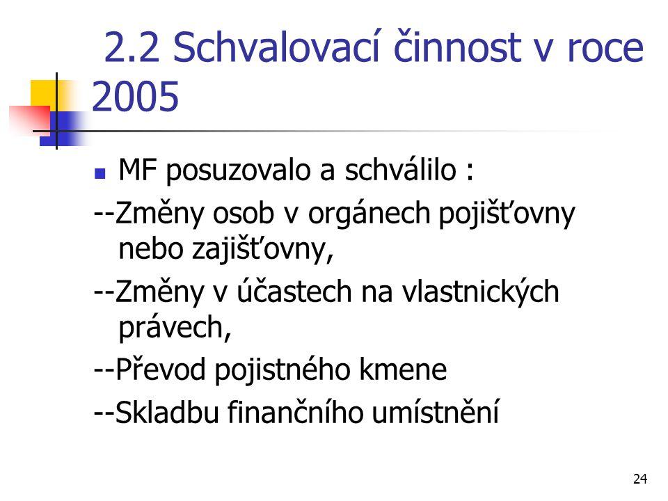 24 2.2 Schvalovací činnost v roce 2005 MF posuzovalo a schválilo : --Změny osob v orgánech pojišťovny nebo zajišťovny, --Změny v účastech na vlastnických právech, --Převod pojistného kmene --Skladbu finančního umístnění