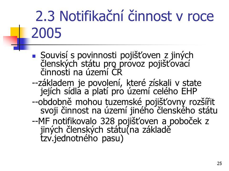 25 2.3 Notifikační činnost v roce 2005 Souvisí s povinnosti pojišťoven z jiných členských státu pro provoz pojišťovací činnosti na území ČR --základem je povolení, které získali v state jejích sídla a platí pro území celého EHP --obdobně mohou tuzemské pojišťovny rozšířit svoji činnost na území jiného členského státu --MF notifikovalo 328 pojišťoven a poboček z jiných členských státu(na základě tzv.jednotného pasu)