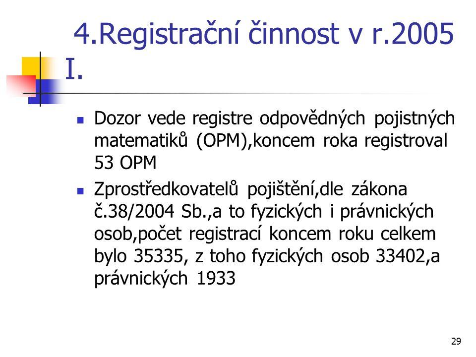 29 4.Registrační činnost v r.2005 I.