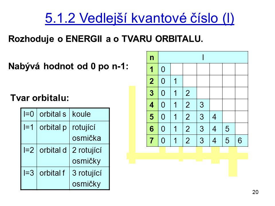 20 5.1.2 Vedlejší kvantové číslo (l) Rozhoduje o ENERGII a o TVARU ORBITALU. Nabývá hodnot od 0 po n-1: Tvar orbitalu: l=0orbital skoule l=1orbital pr