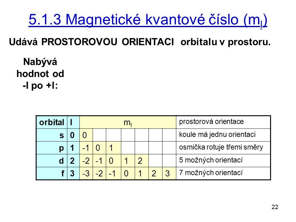 22 5.1.3 Magnetické kvantové číslo (m l ) Udává PROSTOROVOU ORIENTACI orbitalu v prostoru. Nabývá hodnot od -l po +l: orbitallmlml prostorová orientac