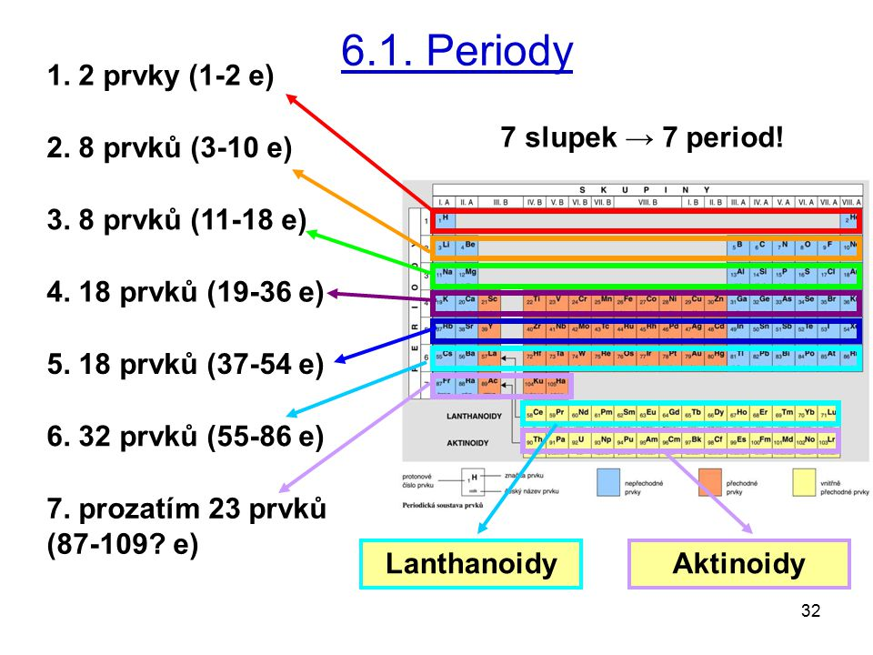 32 1. 2 prvky (1-2 e) 2. 8 prvků (3-10 e) 3. 8 prvků (11-18 e) 4. 18 prvků (19-36 e) 5. 18 prvků (37-54 e) 6.1. Periody 6. 32 prvků (55-86 e) 7. proza