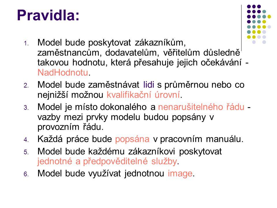 Pravidla: 1. Model bude poskytovat zákazníkům, zaměstnancům, dodavatelům, věřitelům důsledně takovou hodnotu, která přesahuje jejich očekávání - NadHo