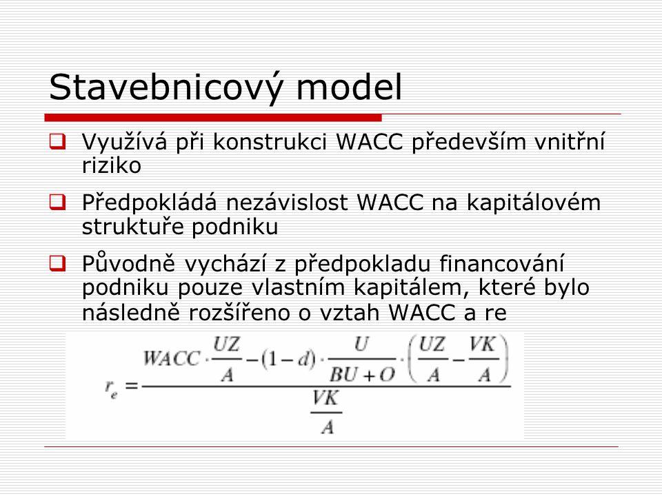 Stavebnicový model WACC = r f + r LA + r podnikatelské + r FinStab Podle matematicko-statistických modelů lze vyjádřit proměnné následovně:  r f = bezriziková sazba  r LA = funkce (ukazatelů charakterizujících velikost podniku)  r podnikatelské = funkce (ukazatelů charakterizujících tvorbu produkční síly)  r FinStab = funkce (ukazatelů charakterizujících vztahy mezi aktivy a pasivy)