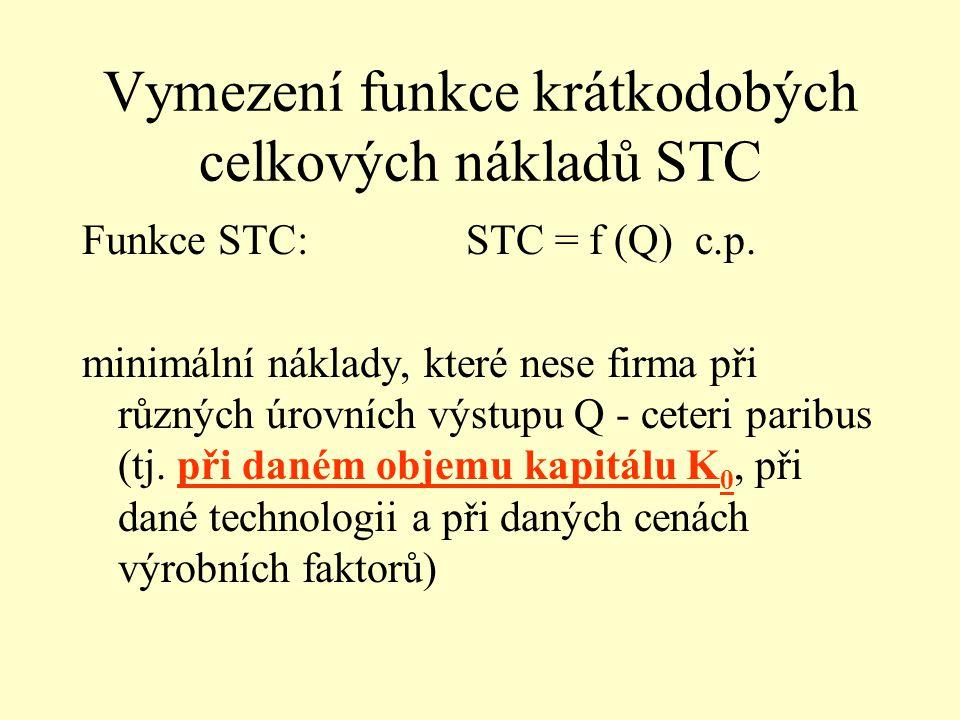 Vymezení funkce krátkodobých celkových nákladů STC Funkce STC:STC = f (Q) c.p.