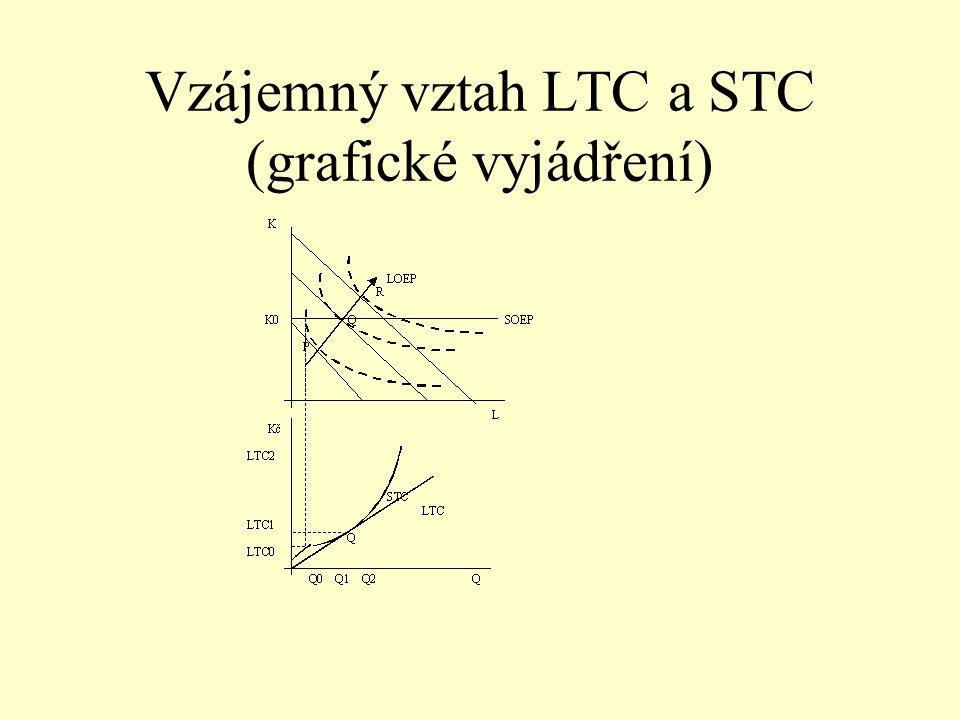 Vzájemný vztah LTC a STC (grafické vyjádření)