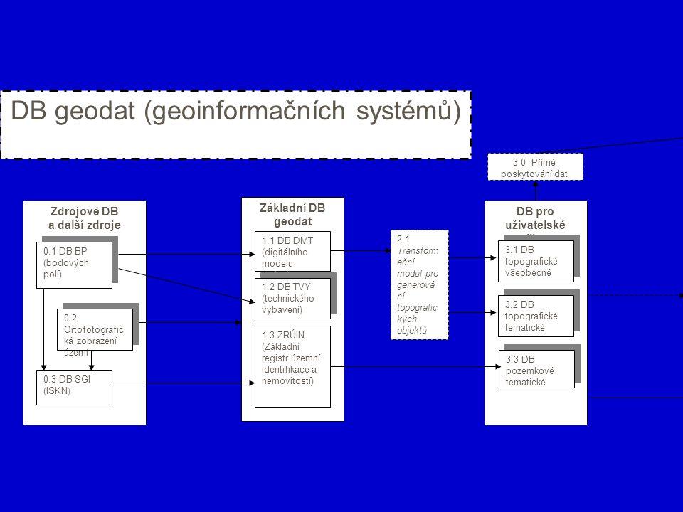 Uživatelské výběry dat 5.2 Náhledy na data 5.2 Náhledy na data 5.1 Soubory dat pro stažení 5.1 Soubory dat pro stažení DB metainformační ch systémů 4.2 DB účelových metainformač ních systémů 4.1 DB MIDAS Základní registry ISVS Základní registr ekonomických subjektů ZRÚIN Základní registr obyvatel Uživatelské výběry dat Soubory dat ke stažení Náhledy na data DB pro uživatelské aplikace Ostatní registry ISVS- 1 (různé registry, rejstříky a evidence) Ostatní registry ISVS- 1 (různé registry, rejstříky a evidence) Ostatní DB pro uživatelské aplikace DB metainformační ch systémů DB účelových metainformač ních systémů DB účelových metainformač ních systémů Přímé poskytování dat Katalogové službyInformační a datové služby Uživatel DB dat veřejné správy (informačních systémů veřejné správy veřejné správy Zdrojové DB DB SGI a SPI (ISKN) DB další Základní DB geodat 2.1 Transform ační modul pro generová ní topografic kých objektů 1.1 DB DMT (digitálního modelu terénu) 1.3 ZRÚIN (Základní registr územní identifikace a nemovitostí) 1.2 DB TVY (technického vybavení) 1.2 DB TVY (technického vybavení) 3.0 Přímé poskytování dat 4.0 Katalogové služby 5.0 Informační a datové služby Uživatel DB pro uživatelské aplikace 3.2 DB topografické tematické 3.2 DB topografické tematické 3.3 DB pozemkové tematické 3.3 DB pozemkové tematické 3.1 DB topografické všeobecné 3.1 DB topografické všeobecné DB geodat (geoinformačních systémů) Zdrojové DB a další zdroje 0.1 DB BP (bodových polí) 0.1 DB BP (bodových polí) 0.2 Ortofotografic ká zobrazení území 0.3 DB SGI (ISKN)