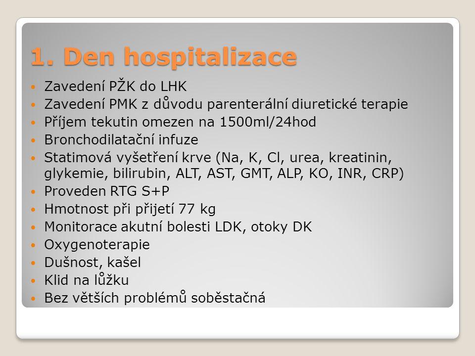 1. Den hospitalizace Zavedení PŽK do LHK Zavedení PMK z důvodu parenterální diuretické terapie Příjem tekutin omezen na 1500ml/24hod Bronchodilatační