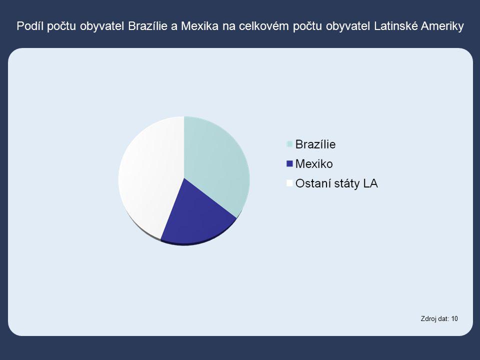Podíl počtu obyvatel Brazílie a Mexika na celkovém počtu obyvatel Latinské Ameriky Zdroj dat: 10