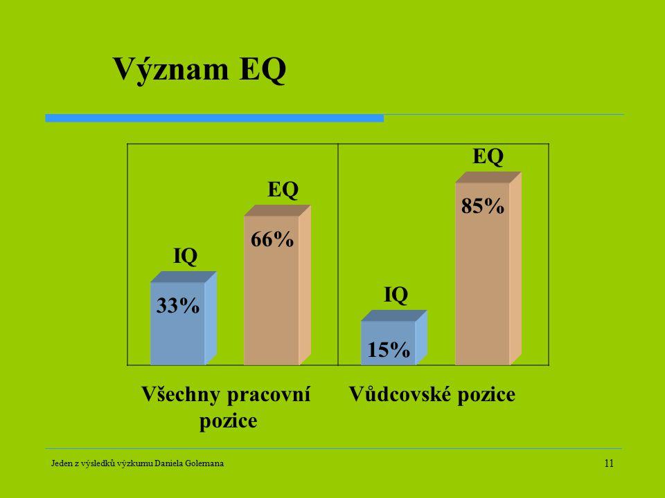 11 Význam EQ Jeden z výsledků výzkumu Daniela Golemana Všechny pracovní pozice 15% 85% 33% 66% Vůdcovské pozice IQ EQ