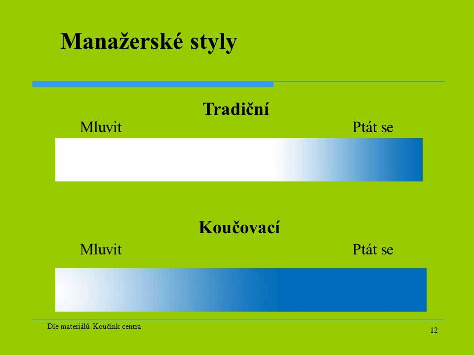 12 Manažerské styly MluvitPtát se MluvitPtát se Tradiční Koučovací Dle materiálů Koučink centra