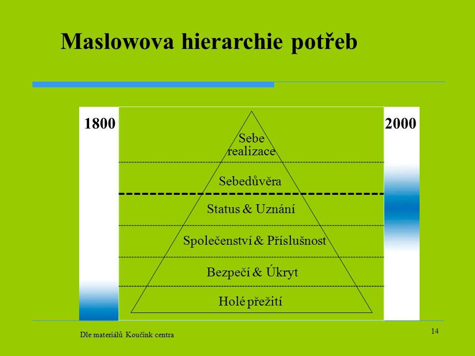 14 Maslowova hierarchie potřeb 18002000 Sebe realizace Sebedůvěra Status & Uznání Společenství & Příslušnost Bezpečí & Úkryt Holé přežití Dle materiálů Koučink centra